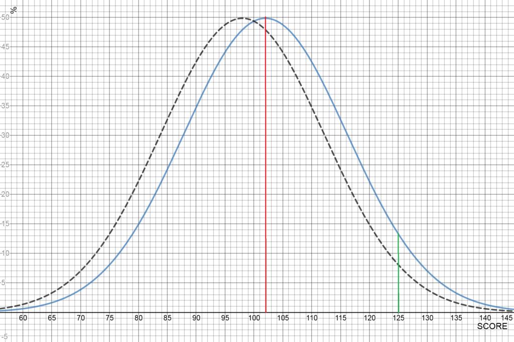 Illustration statistique d'une faible valeur 'd' avec une différence significative aux extrémités des courbes.
