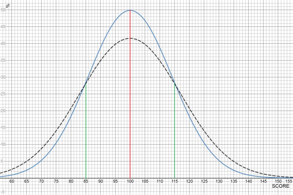 Illustration statistique d'une moyenne identique avec une différence significative aux extrémités des courbes à cause d'une variance différente.